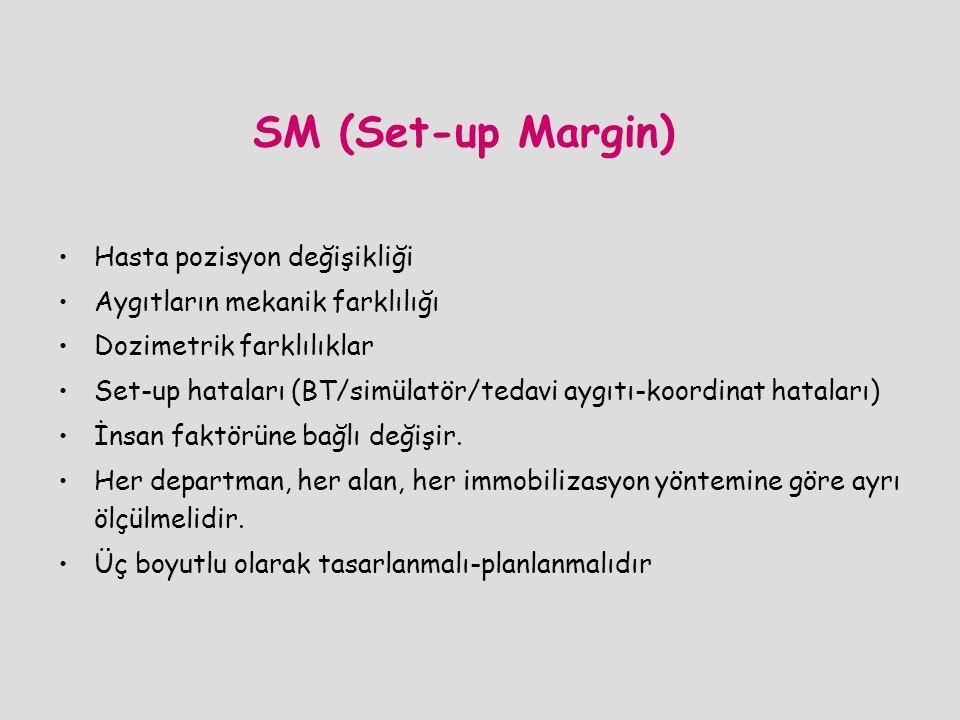 SM (Set-up Margin) Hasta pozisyon değişikliği