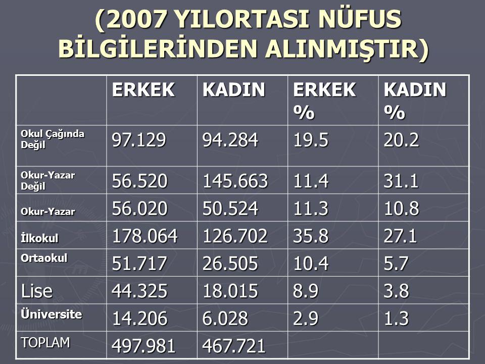 (2007 YILORTASI NÜFUS BİLGİLERİNDEN ALINMIŞTIR)
