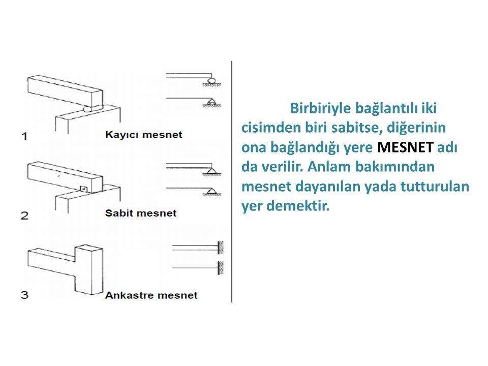 Birbiriyle bağlantılı iki cisimden biri sabitse, diğerinin ona bağlandığı yere MESNET adı da verilir.