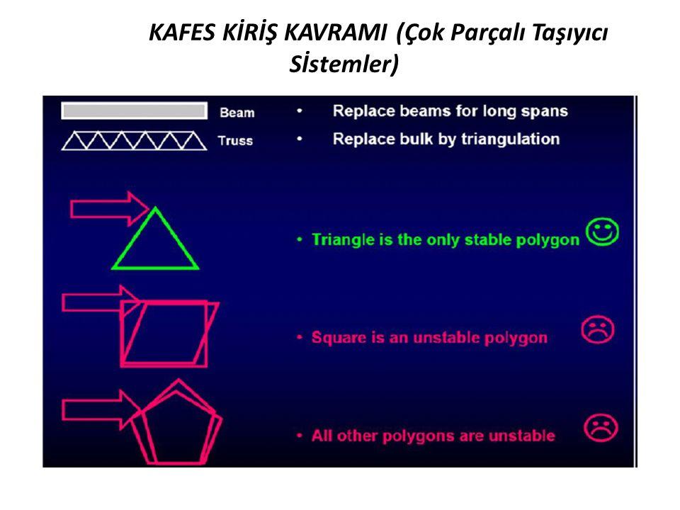 KAFES KİRİŞ KAVRAMI (Çok Parçalı Taşıyıcı Sİstemler)