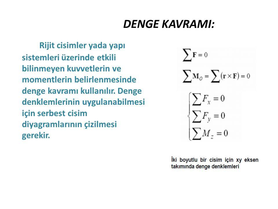 DENGE KAVRAMI: