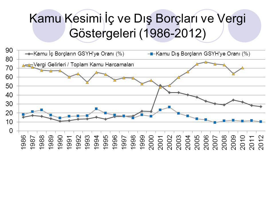 Kamu Kesimi İç ve Dış Borçları ve Vergi Göstergeleri (1986-2012)