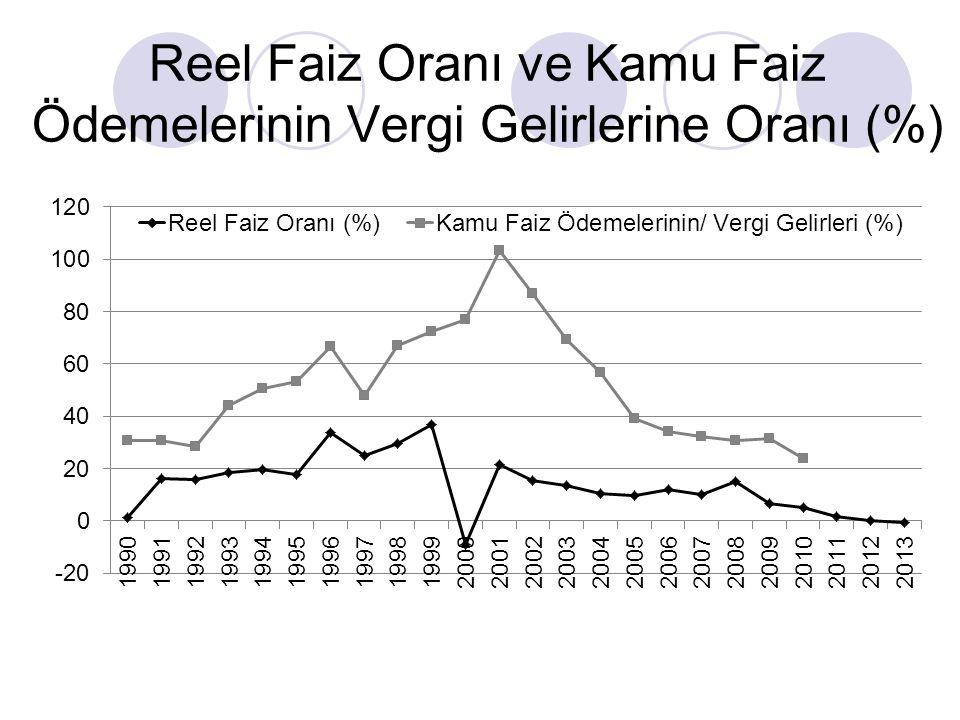 Reel Faiz Oranı ve Kamu Faiz Ödemelerinin Vergi Gelirlerine Oranı (%)