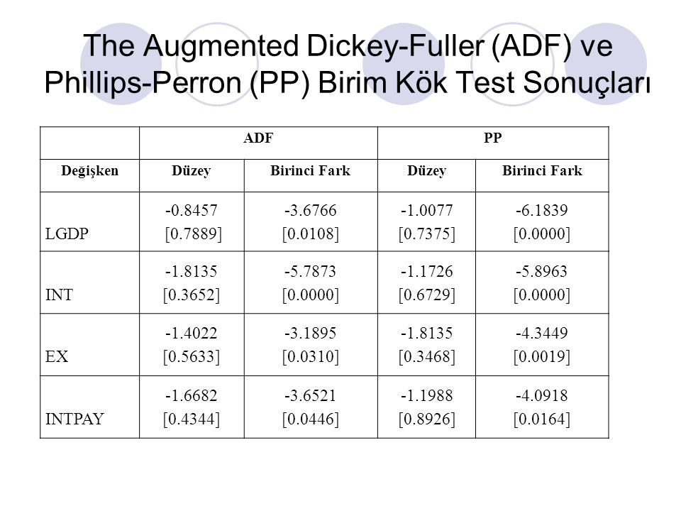 The Augmented Dickey-Fuller (ADF) ve Phillips-Perron (PP) Birim Kök Test Sonuçları