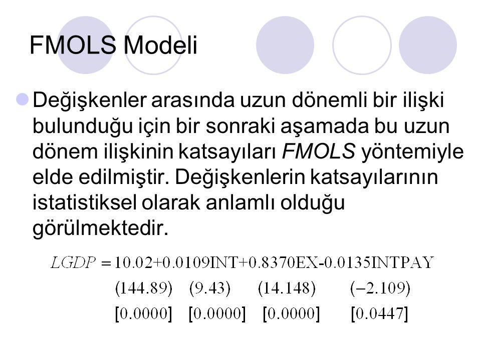 FMOLS Modeli