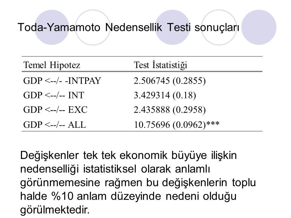 Toda-Yamamoto Nedensellik Testi sonuçları