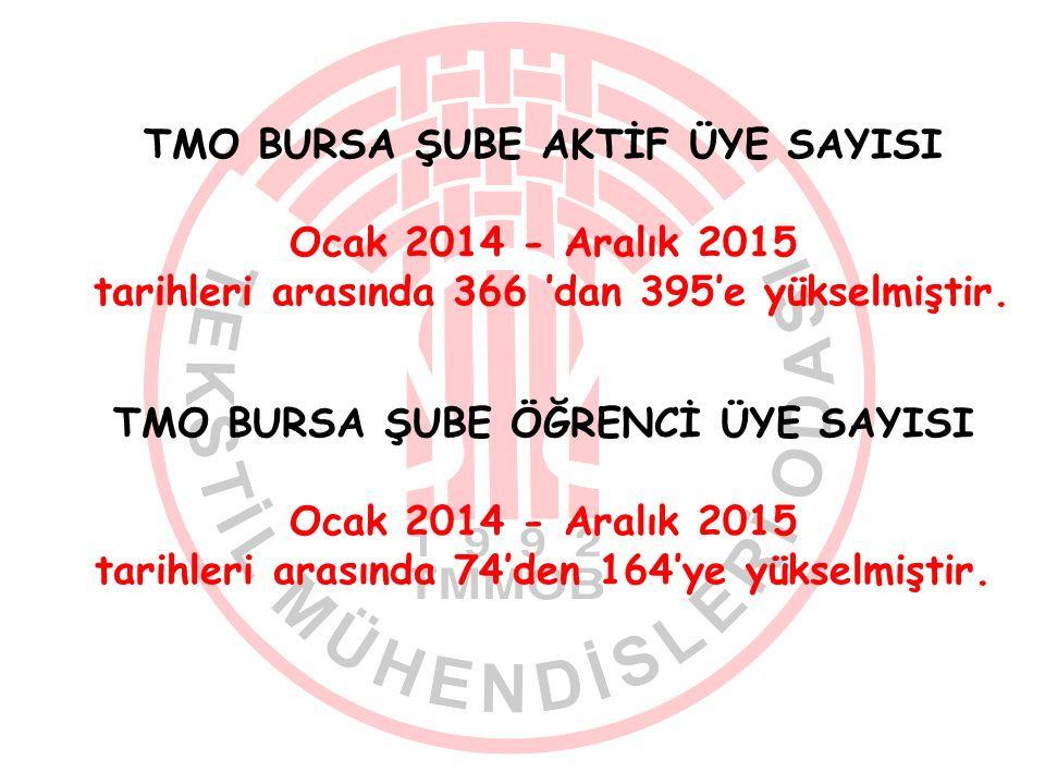 TMO BURSA ŞUBE AKTİF ÜYE SAYISI Ocak 2014 - Aralık 2015