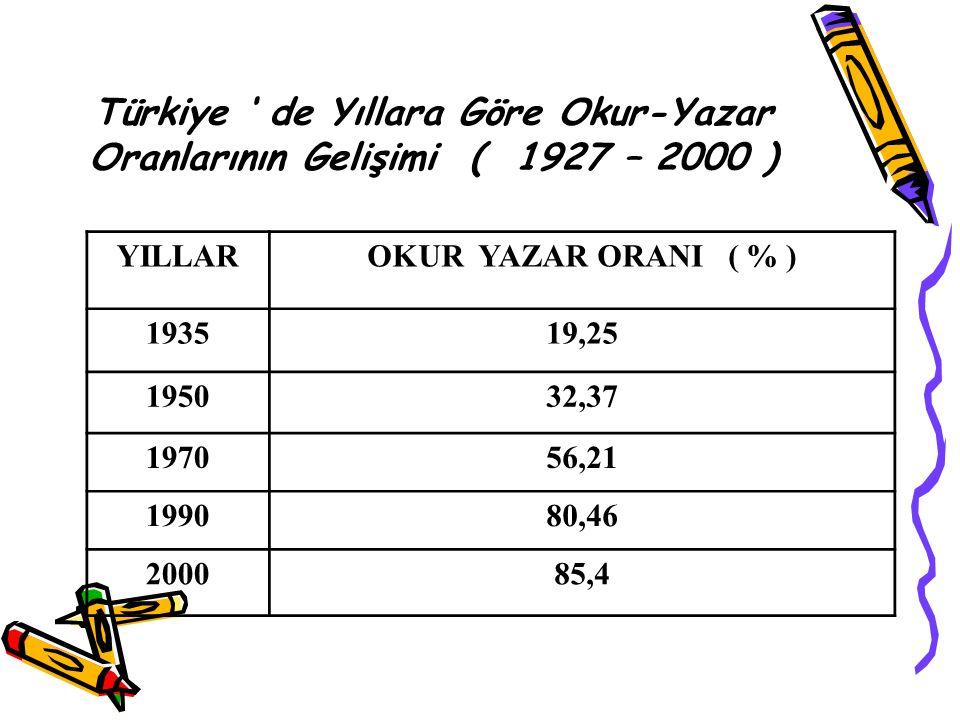 Türkiye ' de Yıllara Göre Okur-Yazar Oranlarının Gelişimi ( 1927 – 2000 )