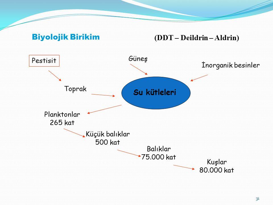 (DDT – Deildrin – Aldrin)
