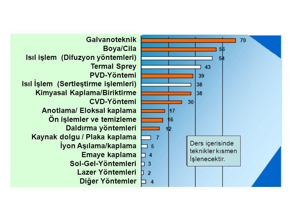 Isıl işlem (Difuzyon yöntemleri) Termal Sprey PVD-Yöntemi