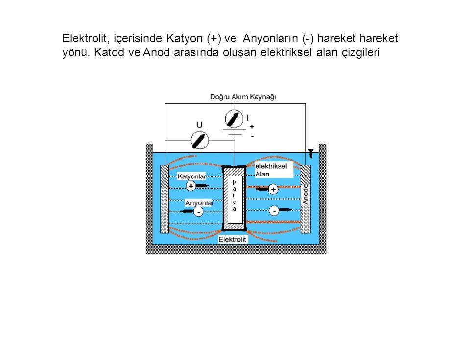 Elektrolit, içerisinde Katyon (+) ve Anyonların (-) hareket hareket yönü.