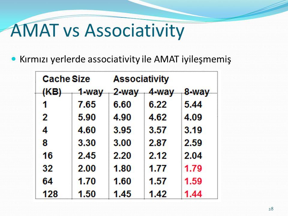 AMAT vs Associativity Kırmızı yerlerde associativity ile AMAT iyileşmemiş