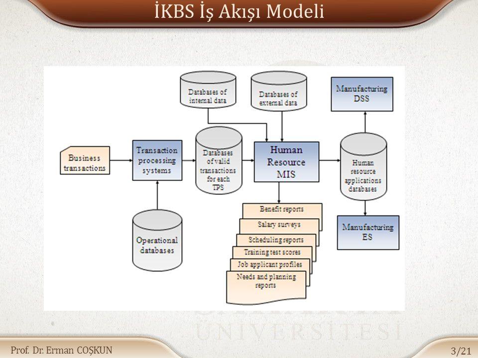 İKBS İş Akışı Modeli