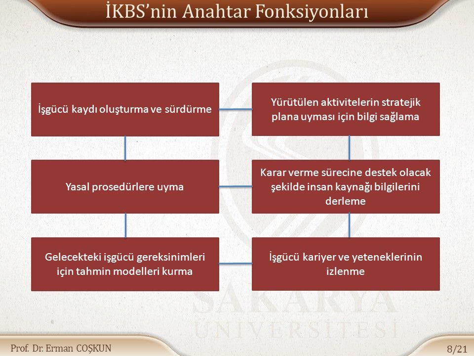 İKBS'nin Anahtar Fonksiyonları