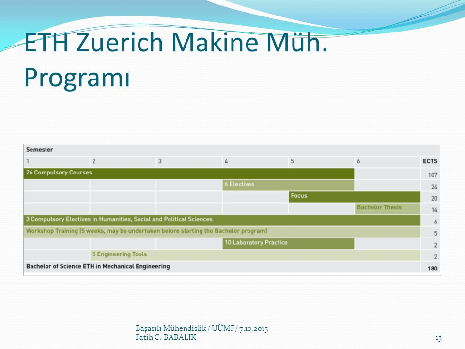 ETH Zuerich Makine Müh. Programı