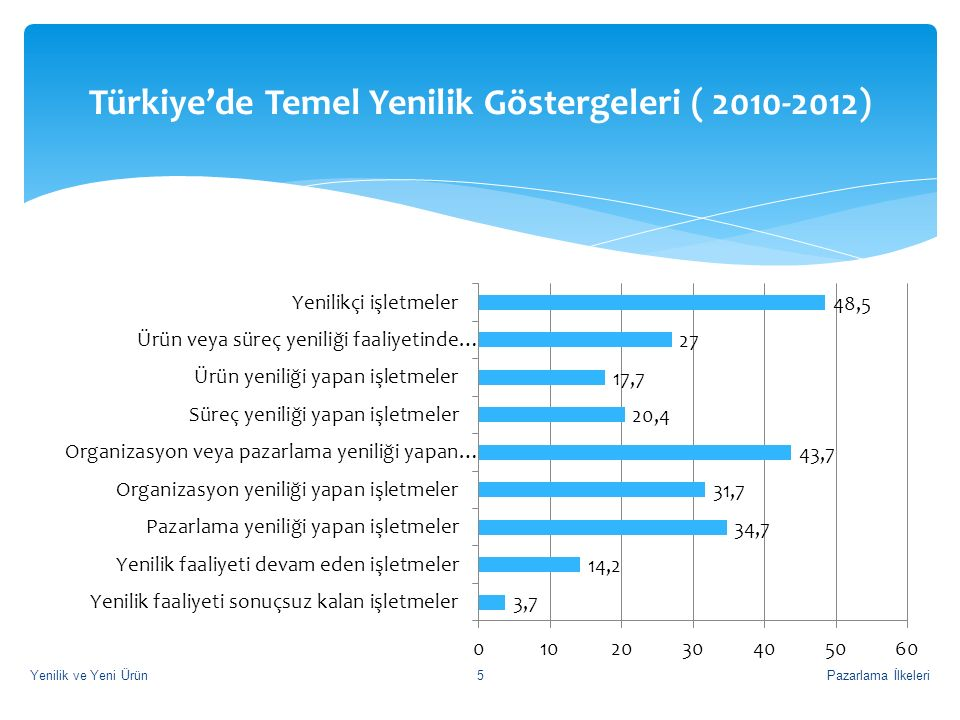 Türkiye'de Temel Yenilik Göstergeleri ( 2010-2012)