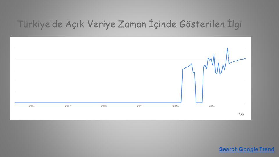 Türkiye'de Açık Veriye Zaman İçinde Gösterilen İlgi