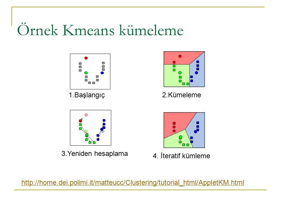 Örnek Kmeans kümeleme 1.Başlangıç 2.Kümeleme 3.Yeniden hesaplama
