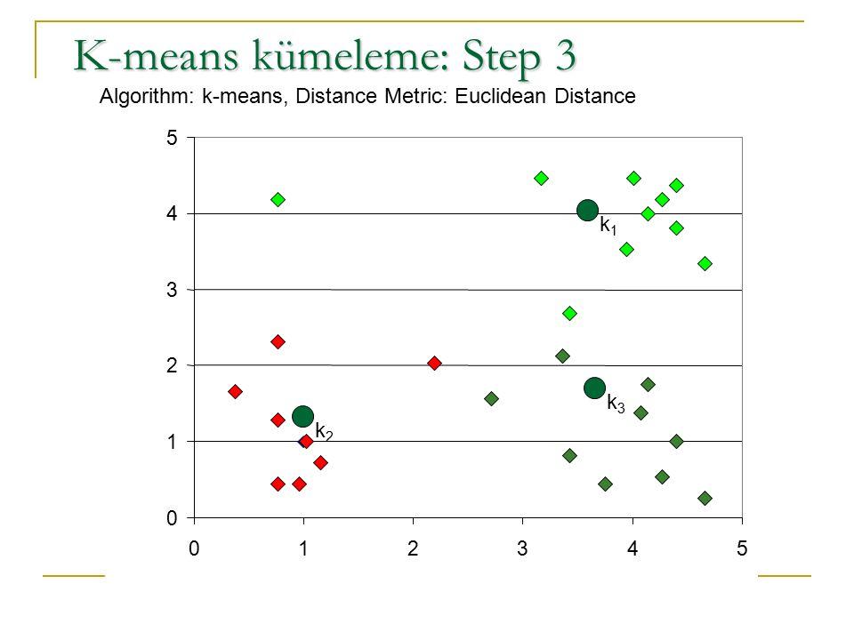 K-means kümeleme: Step 3
