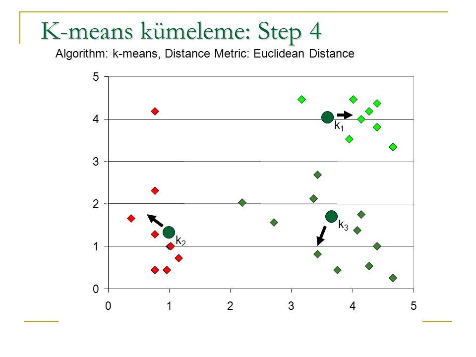 K-means kümeleme: Step 4