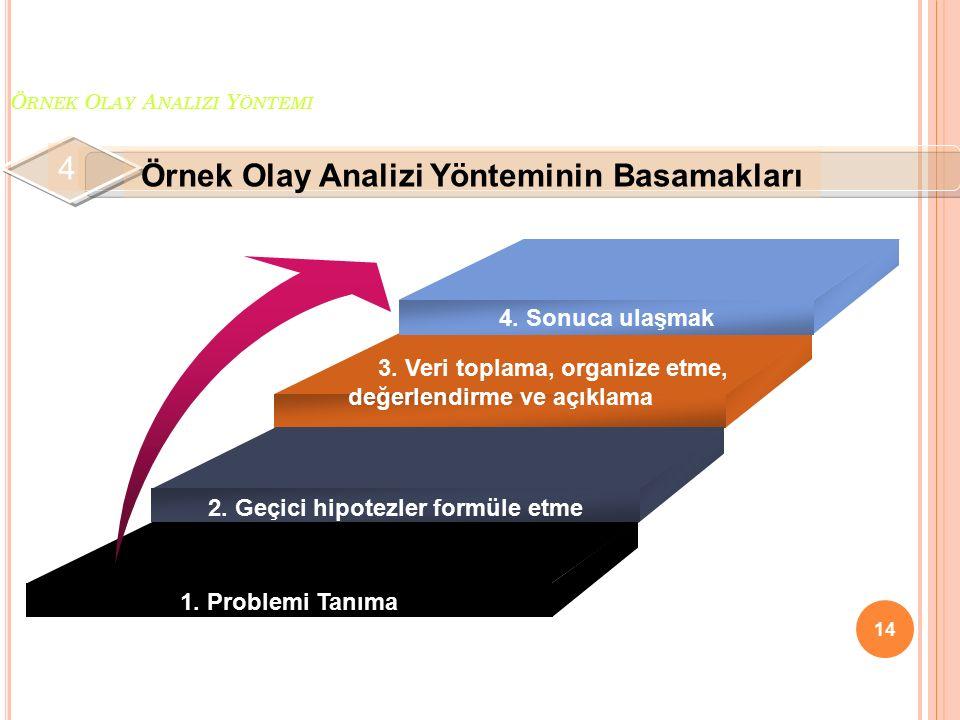 Örnek Olay Analizi Yöntemi