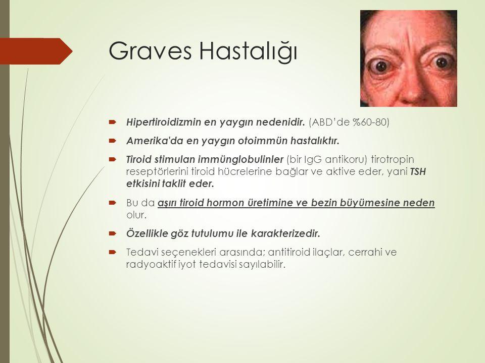 Graves Hastalığı Hipertiroidizmin en yaygın nedenidir. (ABD'de %60-80)