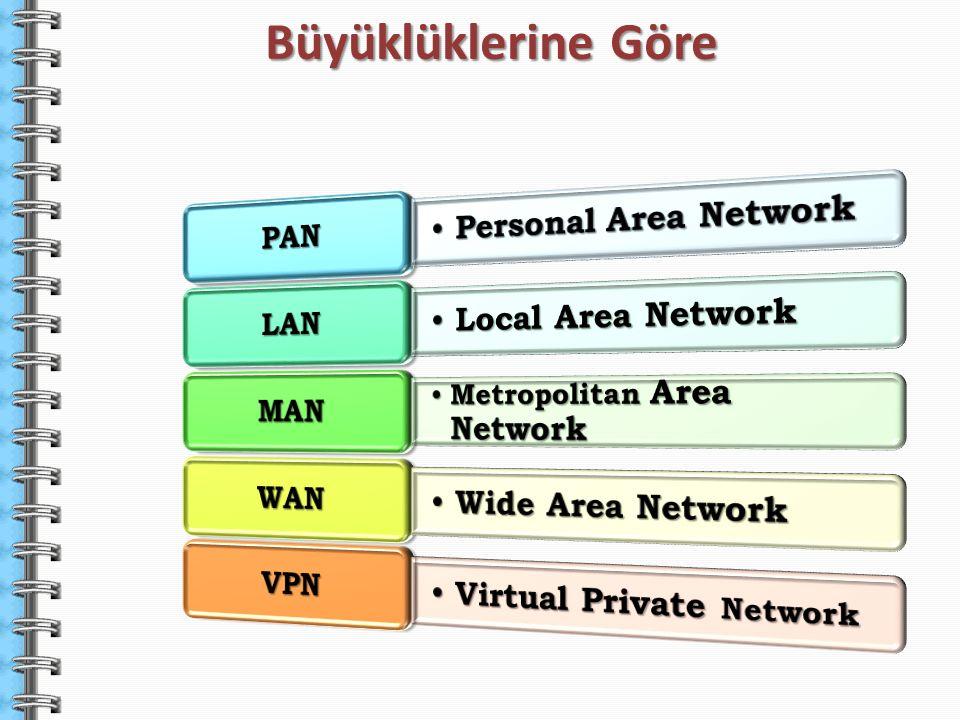 Büyüklüklerine Göre Personal Area Network Local Area Network PAN LAN