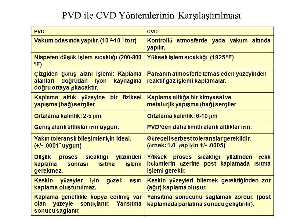 PVD ile CVD Yöntemlerinin Karşılaştırılması