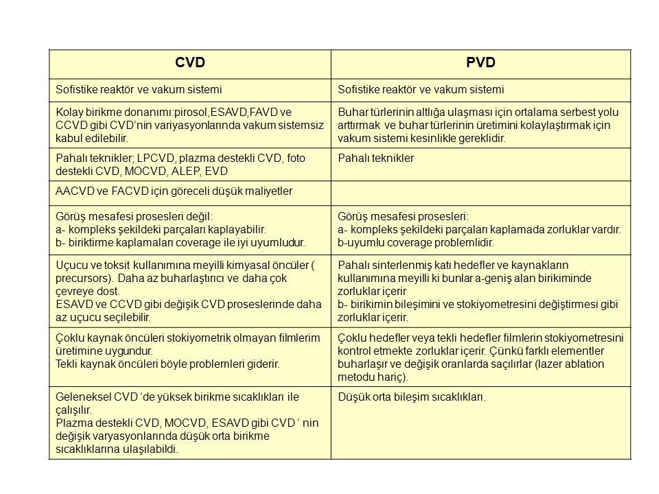 CVD PVD Sofistike reaktör ve vakum sistemi