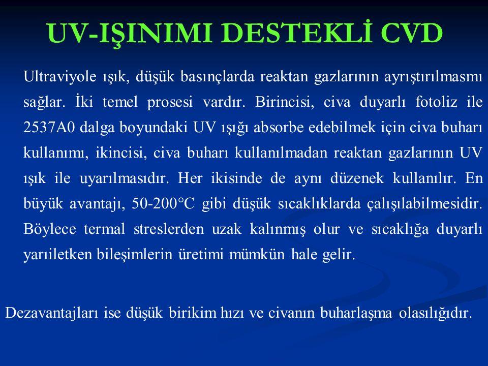 UV-IŞINIMI DESTEKLİ CVD