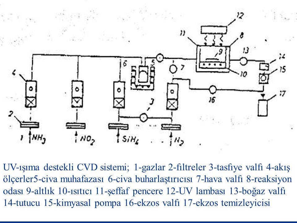 UV-ışıma destekli CVD sistemi; 1-gazlar 2-fıltreler 3-tasfıye valfı 4-akış ölçerler5-civa muhafazası 6-civa buharlaştırıcısı 7-hava valfı 8-reaksiyon odası 9-altlık 10-ısıtıcı 11-şeffaf pencere 12-UV lambası 13-boğaz valfı 14-tutucu 15-kimyasal pompa 16-ekzos valfı 17-ekzos temizleyicisi