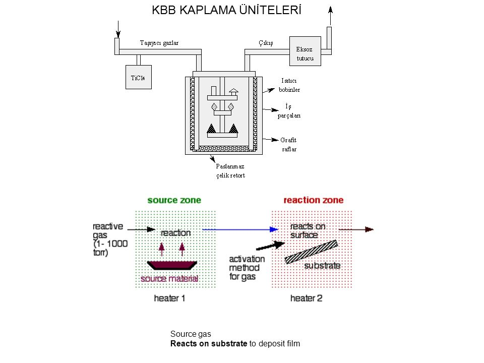 KBB KAPLAMA ÜNİTELERİ Source gas Reacts on substrate to deposit film