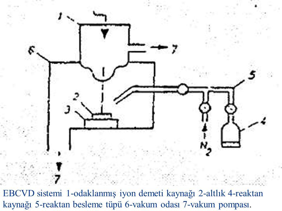 EBCVD sistemi 1-odaklanmış iyon demeti kaynağı 2-altlık 4-reaktan kaynağı 5-reaktan besleme tüpü 6-vakum odası 7-vakum pompası.