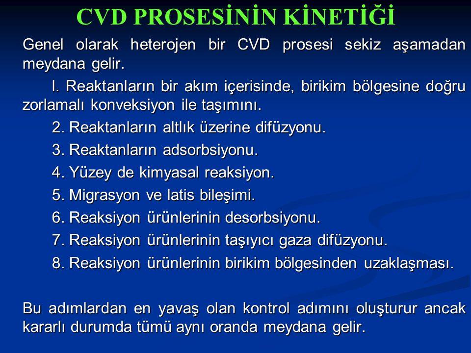 CVD PROSESİNİN KİNETİĞİ
