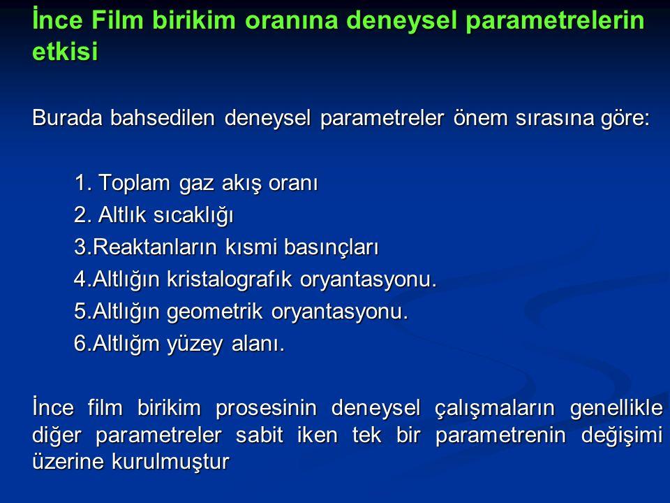 İnce Film birikim oranına deneysel parametrelerin etkisi