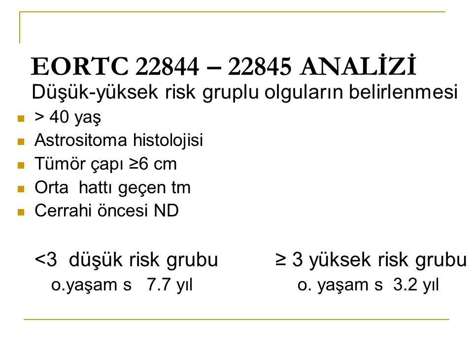 EORTC 22844 – 22845 ANALİZİ Düşük-yüksek risk gruplu olguların belirlenmesi. > 40 yaş. Astrositoma histolojisi.
