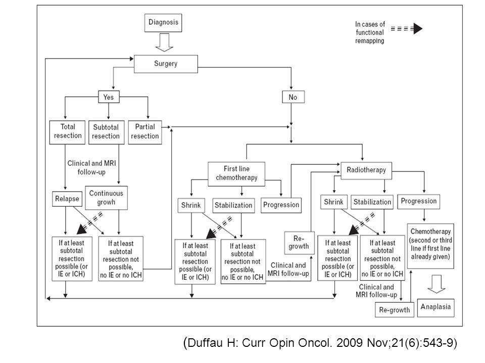 (Duffau H: Curr Opin Oncol. 2009 Nov;21(6):543-9)