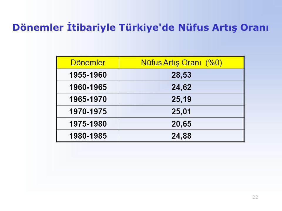 Dönemler İtibariyle Türkiye de Nüfus Artış Oranı
