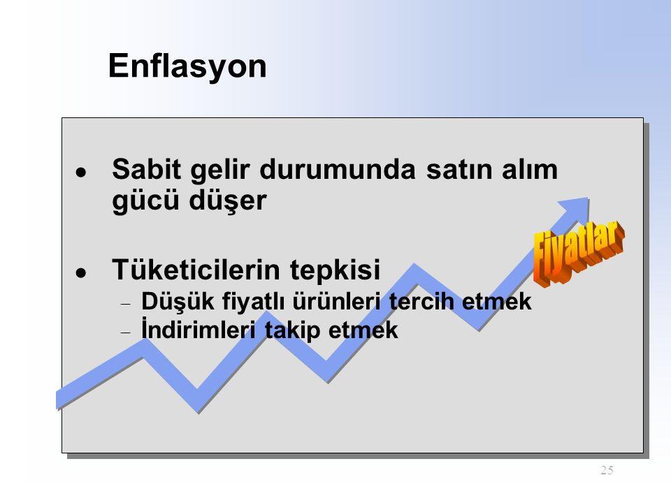 Enflasyon Fiyatlar Sabit gelir durumunda satın alım gücü düşer