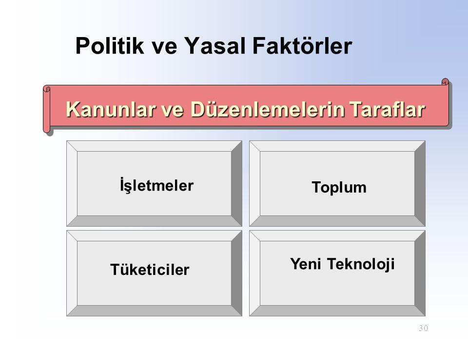 Politik ve Yasal Faktörler