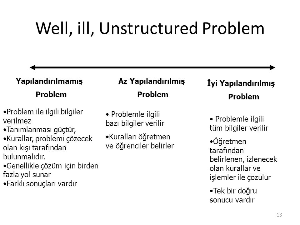 Well, ill, Unstructured Problem