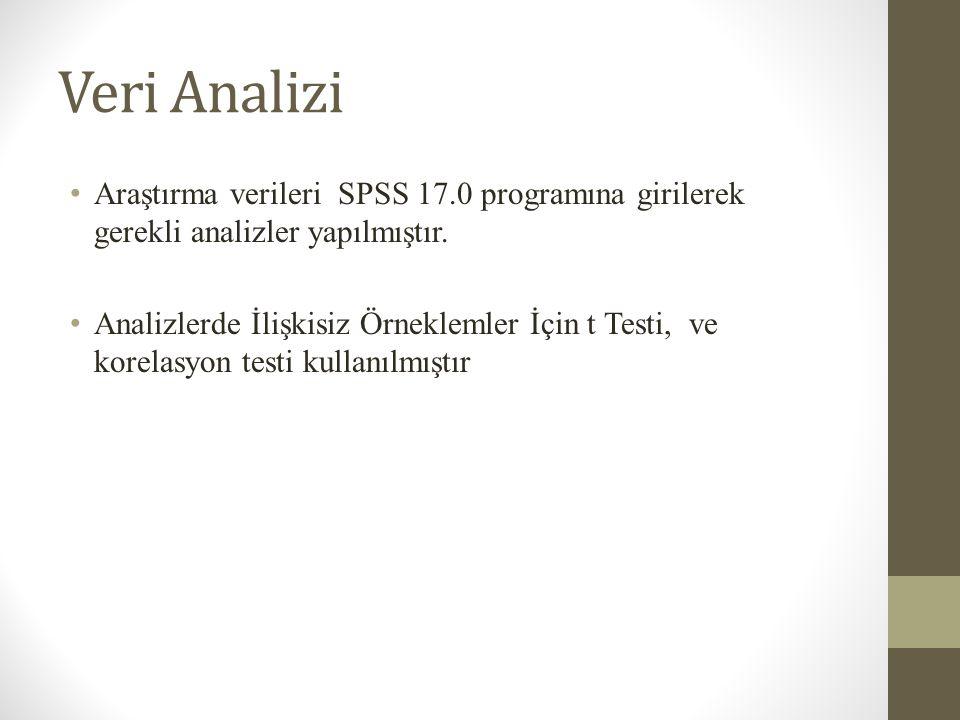 Veri Analizi Araştırma verileri SPSS 17.0 programına girilerek gerekli analizler yapılmıştır.