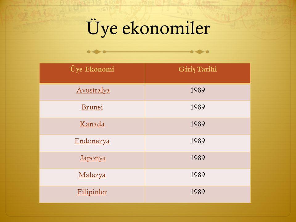 Üye ekonomiler Üye Ekonomi Giriş Tarihi Avustralya 1989 Brunei Kanada