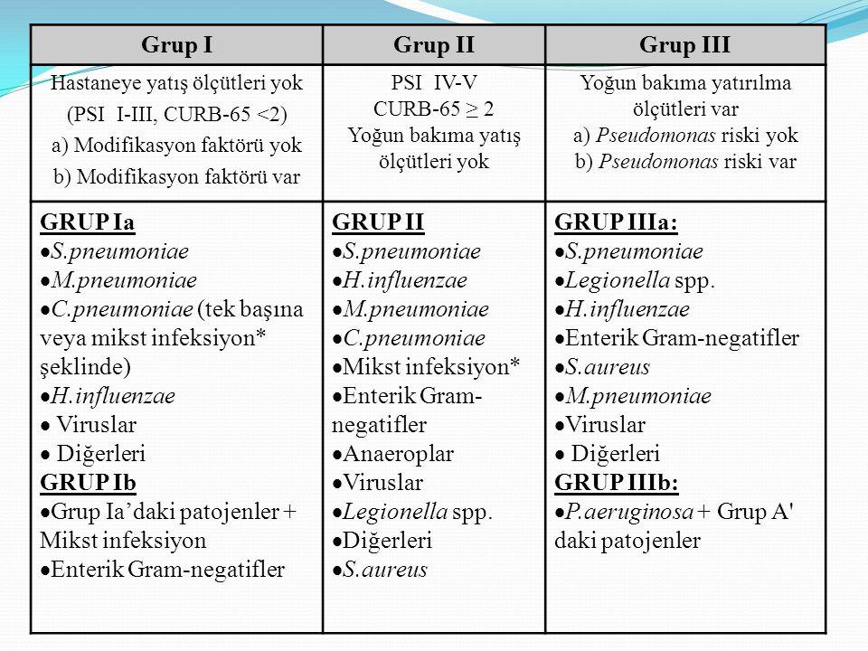 C.pneumoniae (tek başına veya mikst infeksiyon* şeklinde)