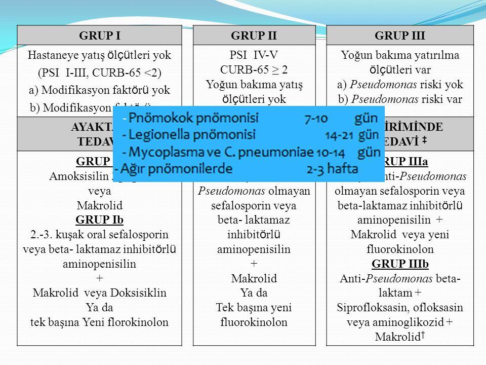 Hastaneye yatış ölçütleri yok (PSI I-III, CURB-65 <2)
