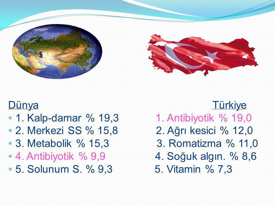 Dünya Türkiye ∗ 1. Kalp-damar % 19,3 1. Antibiyotik % 19,0.