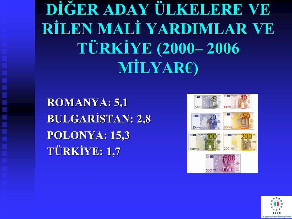 DİĞER ADAY ÜLKELERE VE RİLEN MALİ YARDIMLAR VE TÜRKİYE (2000– 2006 MİLYAR€)
