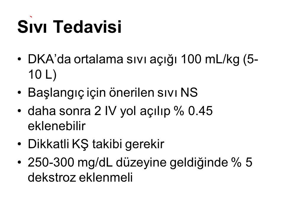 Sıvı Tedavisi DKA'da ortalama sıvı açığı 100 mL/kg (5-10 L)