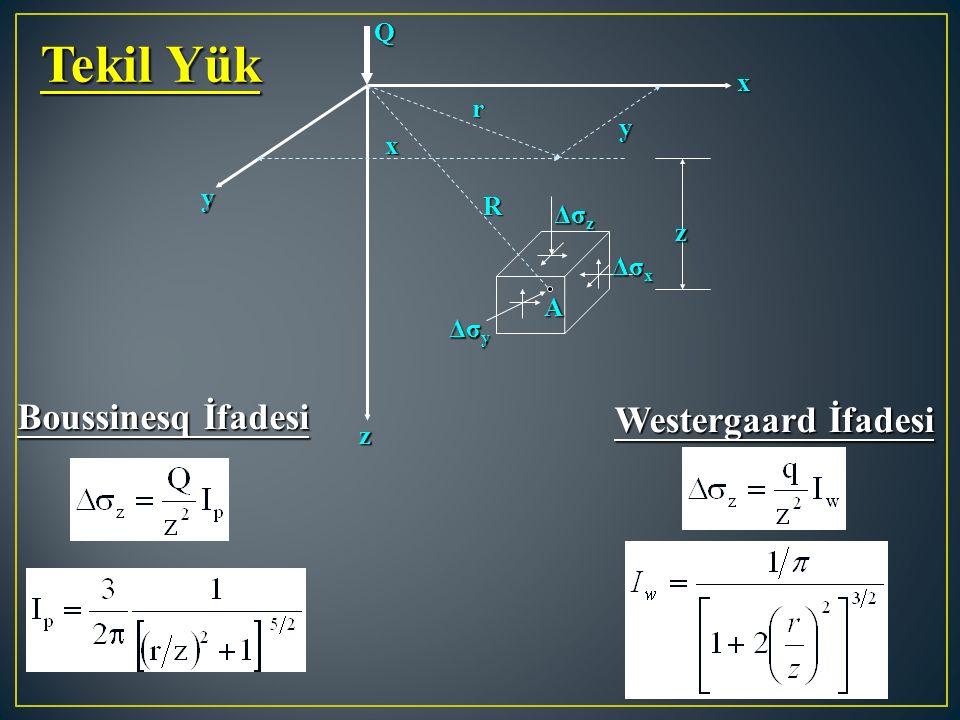 Tekil Yük Boussinesq İfadesi Westergaard İfadesi Q x r y x y R Δσz z