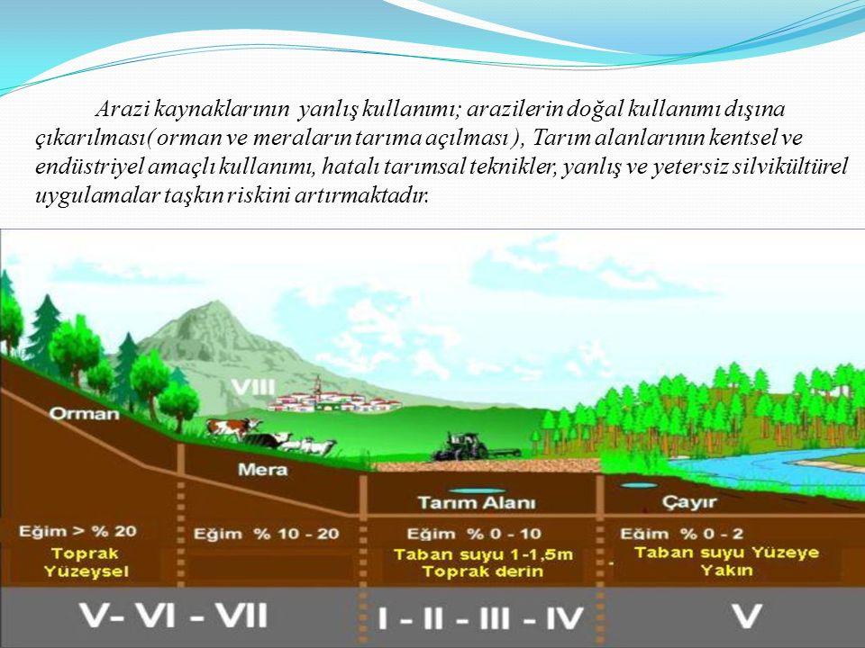 Arazi kaynaklarının yanlış kullanımı; arazilerin doğal kullanımı dışına çıkarılması( orman ve meraların tarıma açılması ), Tarım alanlarının kentsel ve endüstriyel amaçlı kullanımı, hatalı tarımsal teknikler, yanlış ve yetersiz silvikültürel uygulamalar taşkın riskini artırmaktadır.